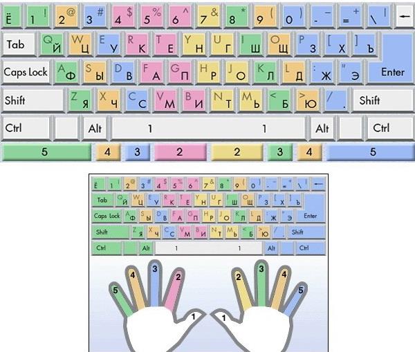 учиться печатать на клавиатуре - фото 3